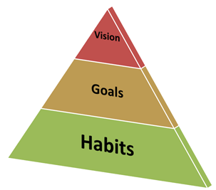 Shift New Year's Resolutions to Monthly Habit-Changing Goals